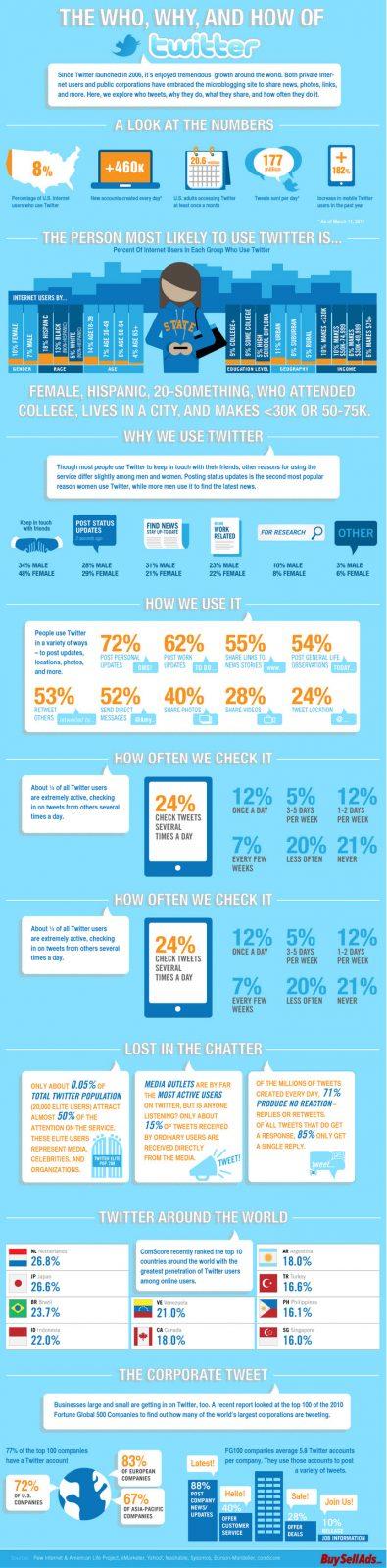 Social Media Networks In 2012 Infographics 6