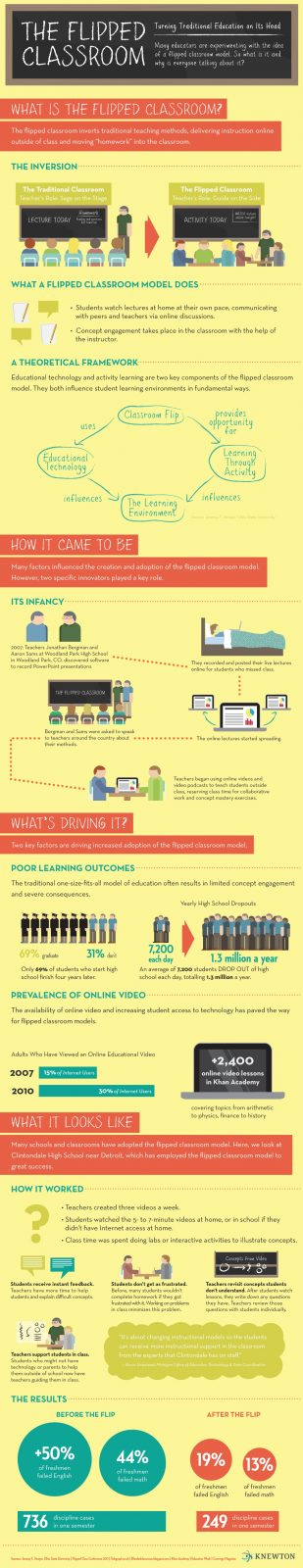 Inspiring Collection Of Educational Infographics 38