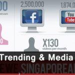 Social Media Trending & Media Consumption Infographics 65