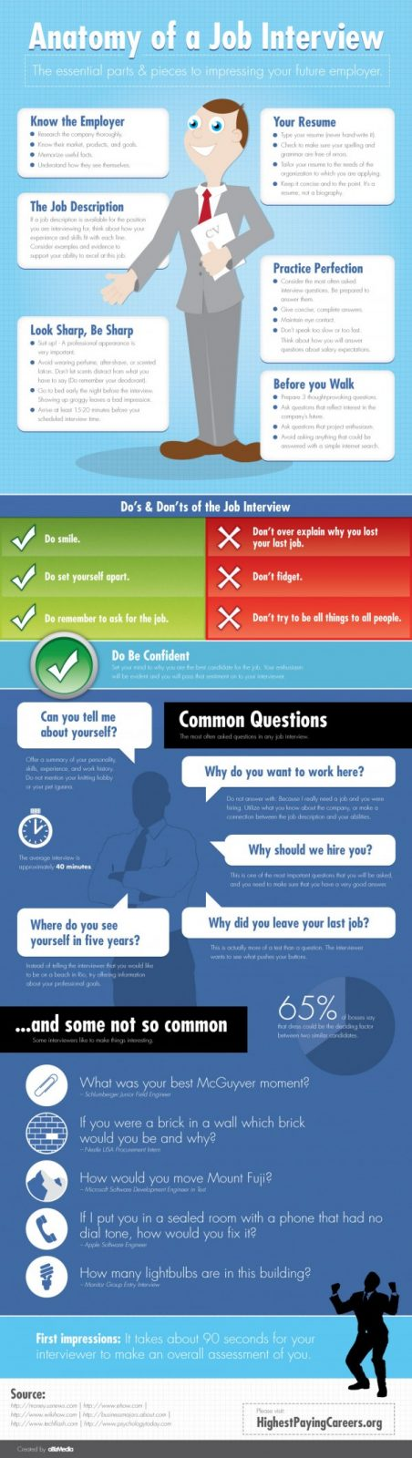 Anatomy of a Job Interview Infographic 36