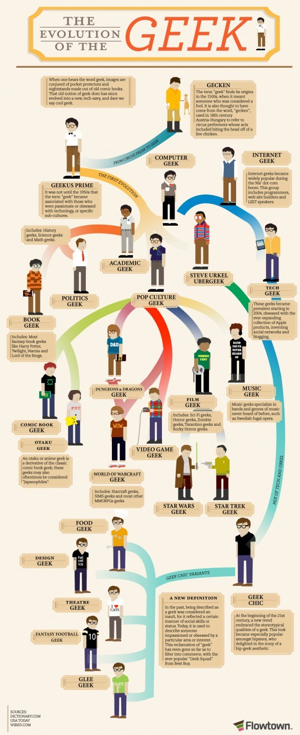 The Evolution of the Geek: Infographics 2