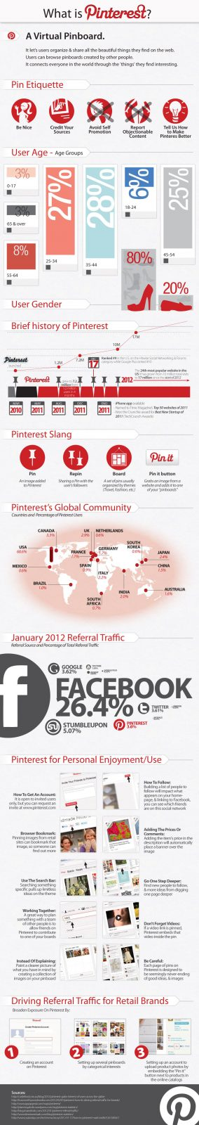 Pinterest: The Social Media Darling Of 2012 Infographic 2