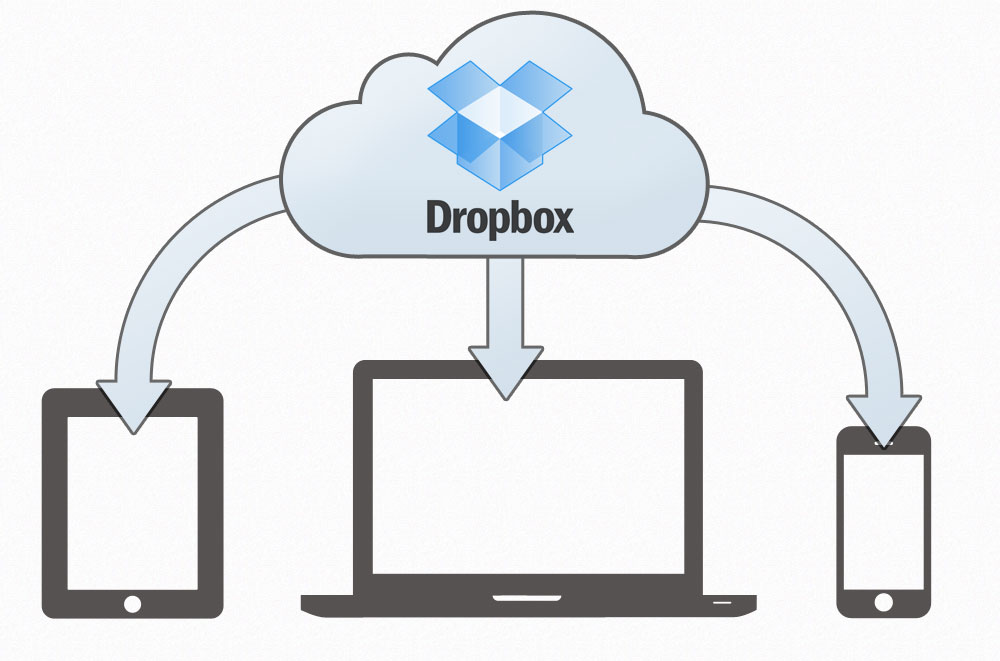 Dropbox: The digital storage service