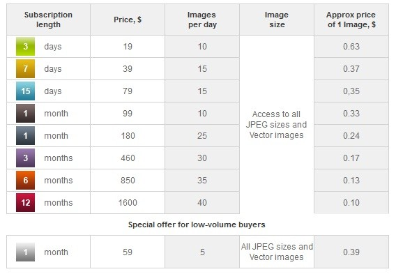 Depositphotos Review: Get Royalty Free Images And Photos 8