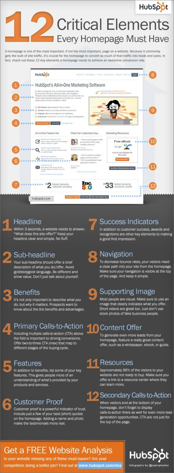 12 Critical Elements Every Homepage Must Have:Infographics 2