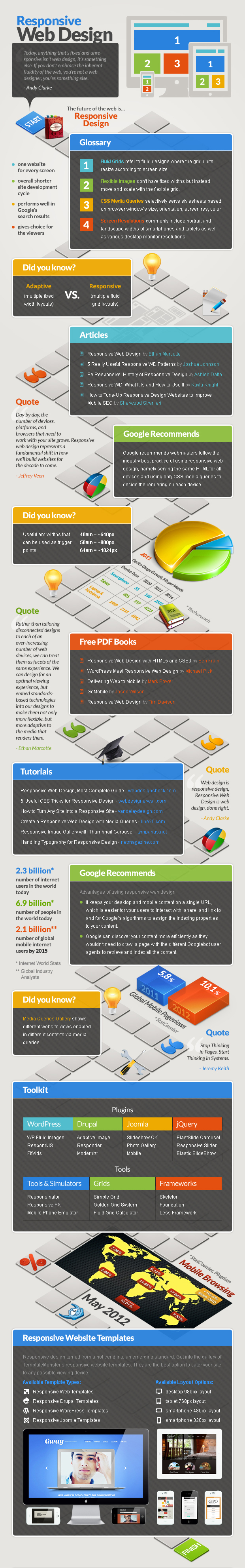 Responsive Web Design Interactive Guide on Board