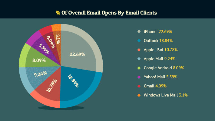 Adapt mobile friendly emails or provide bad experience to more than 50% of your subscribers! 1