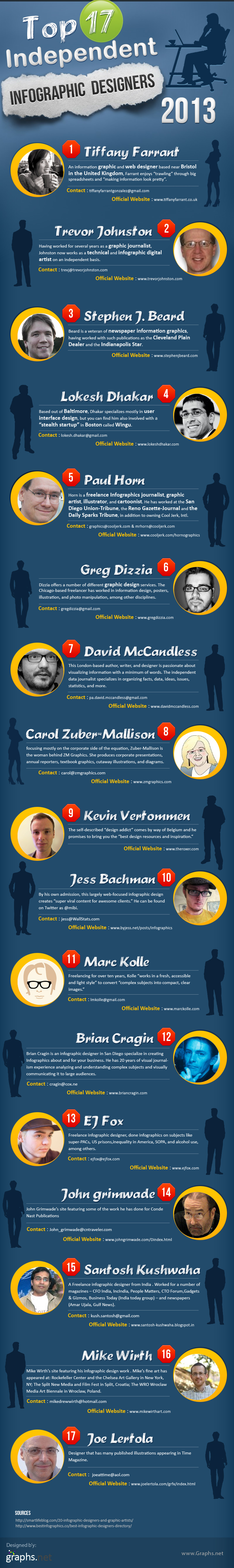 Top 17 Independent Infographic Designers 2013