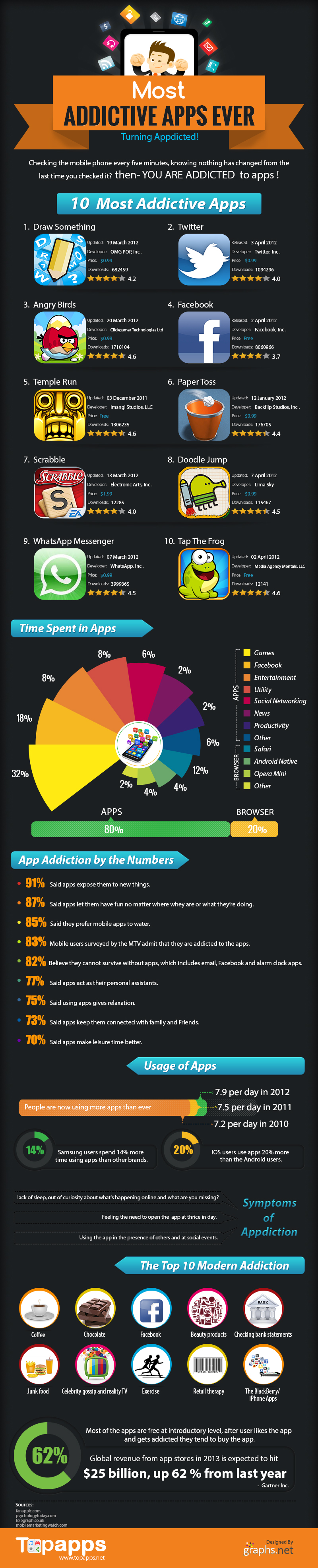 10 most addicting apps ever