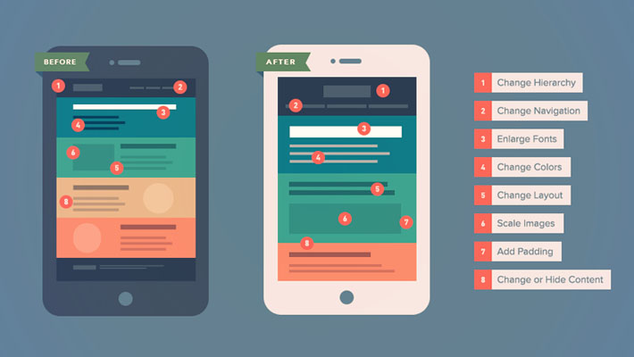 The How-To Guide to Responsive Email Design - Infographic 1