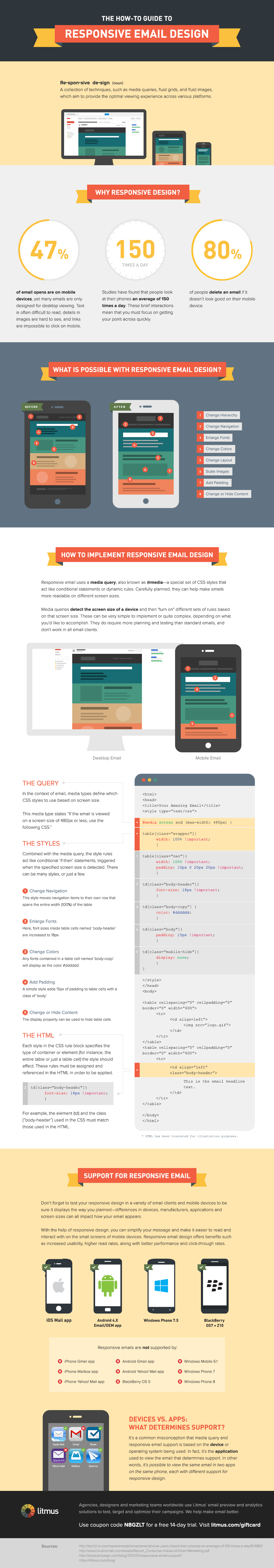 The How-To Guide to Responsive Email Design