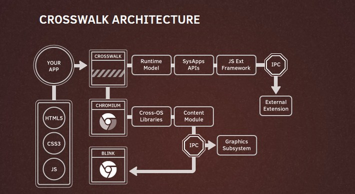 01-Crosswalk Web Runtime for Ambitious HTML5 Application
