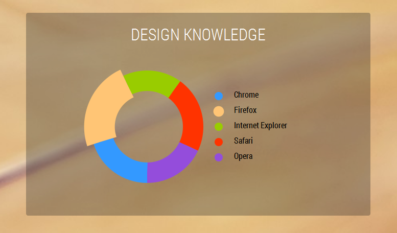 Animated Donut Chart using JQuery and Snap-svg