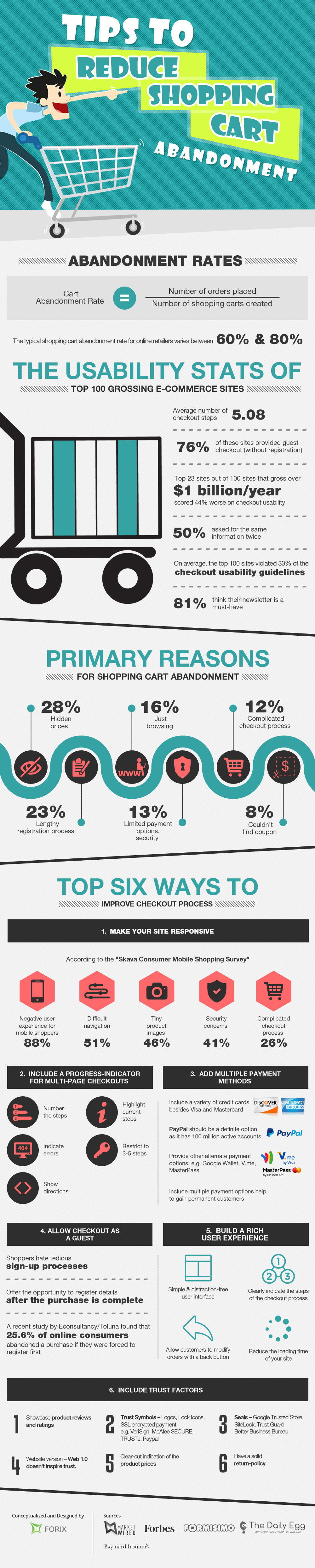 Tips to Reduce Shopping Cart Abandonment
