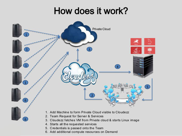 How-does-cloud-hosting-work